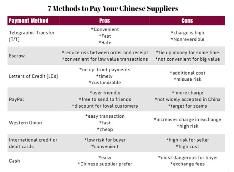 7-methods-to-pay-chinese-suppliers