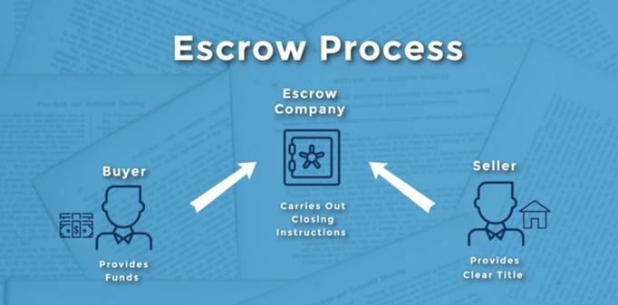 escrow-process